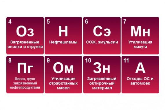 Отходы нефтепродуктов и отходы содержащие нефтепродукты