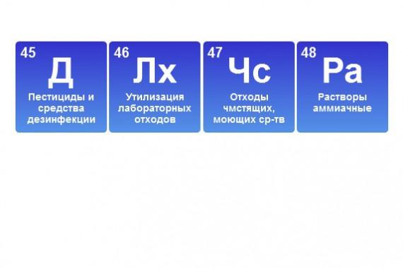 Отходы химического происхождения 1-4 классов опасности